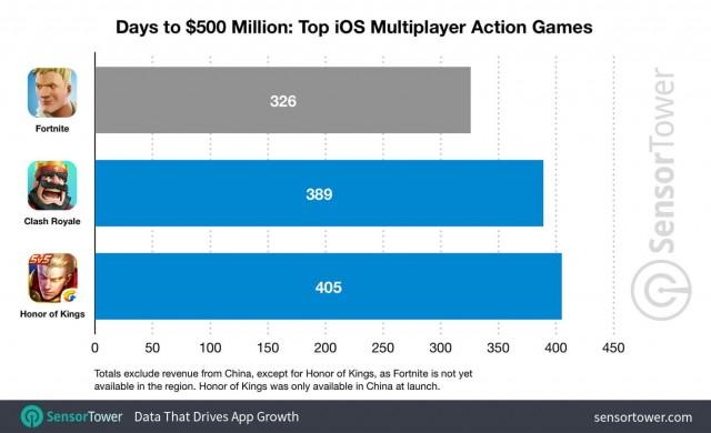 Fortnite с над 500 милиона долара приходи през iOS