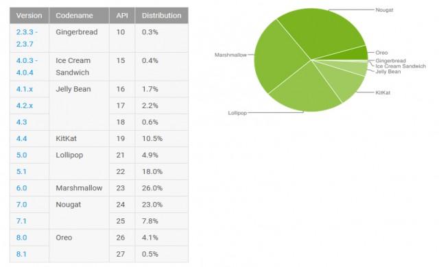 Android Oreo все още е с дял под 5% от всички инсталации на Android