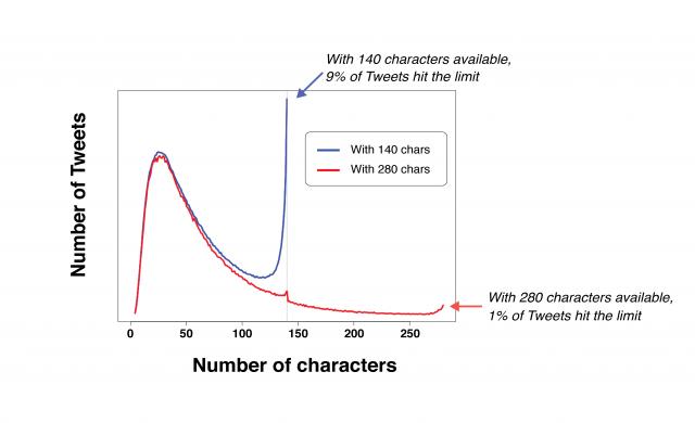 Twitter вече дава 280 символа за въвеждане на почти всички потребители