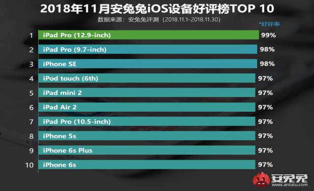 Най-популярните смартфони и таблети на Apple