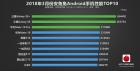 Флагманите на Samsung оглавиха класацията на AnTuTu